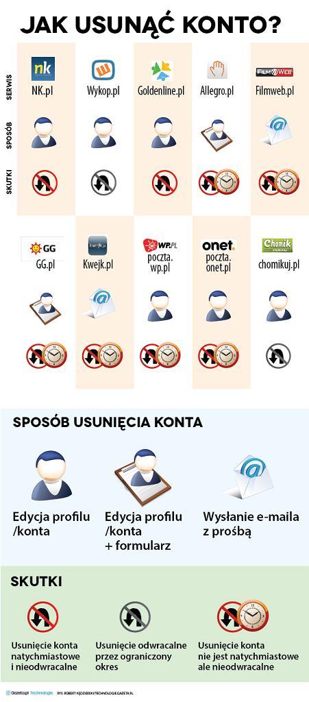 Jak usunąć konto z polskiego portalu