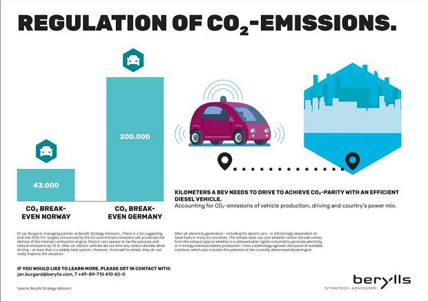Zrównanie śladu węglowego samochodu elektrycznego i nowoczesnego diesla - Berylls Strategy Advisors