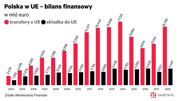 Pieniądze otrzymywane przez Polskę z UE w zestawieniu z wpłacanymi składkami