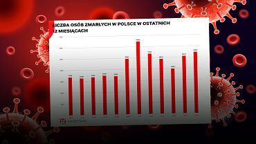 """Druzgocące dane z kwietnia. Przez rok 530 tys. śmierci w Polsce. O 120 tys. """"za dużo"""" [WYKRES DNIA]"""