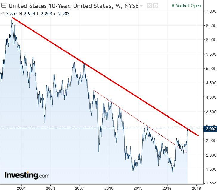 Rentowność amerykańskich obligacji dziesięcioletnich.