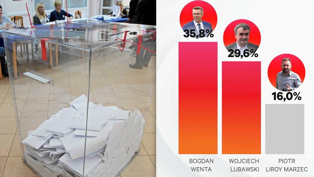 Wybory samorządowe 2018. Największe zaskoczenia