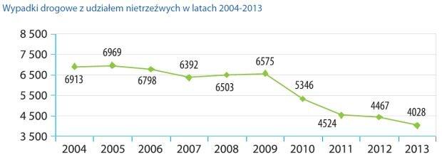 Wypadki drogowe z udziałem nietrzeźwych w latach 2004-2013