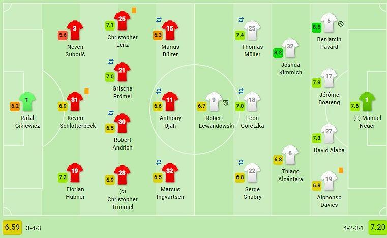 Oceny zawodników po meczu Unionu Berlin z Bayernem Monachium