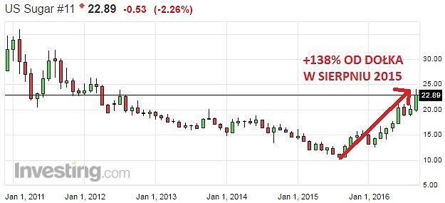 Notowania cukru na giełdzie w USA