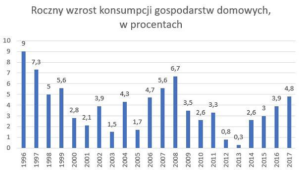 Roczny wzrost konsumpcji gospodarstw domowych