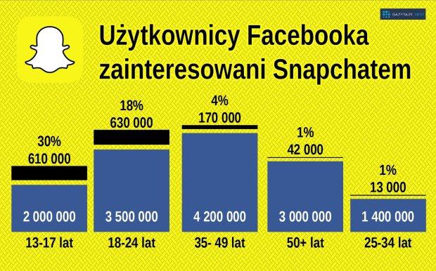 Snapchat w Polsce