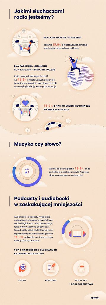 Co nam w aucie gra? Muzyczna podróż po Polsce