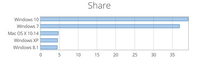 Netmarketshare: Windows 10 wyprzedził Windowsa 7