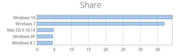 Netmarketshare: Windows 10 wyprzedził Windowsa 7