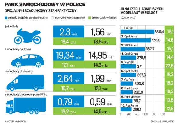 Martwe dusze polskich dróg. Ile samochodów jeździ po Polsce?