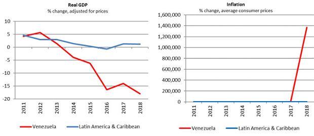 PKB i inflacja w Wenezueli i w innych krajów regionu.
