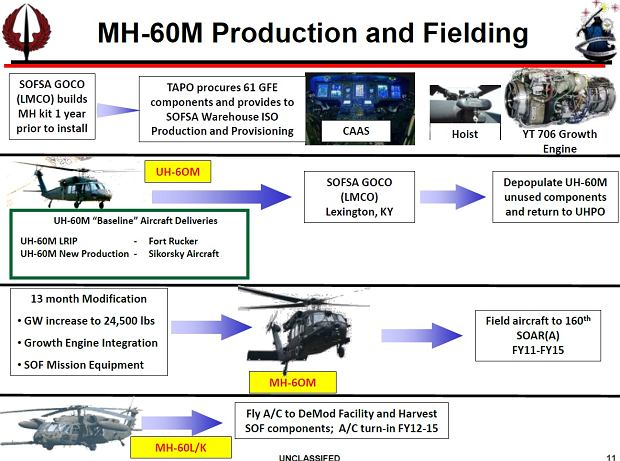 Proces przebudowy UH-60 do wersji HH-60W (stare oznaczenie MH-60M). Podstawowe maszyny są pozbawiane wszelkiego zbędnego wyposażenia i następnie ulepszane. Ma to trwać 13 miesięcy.