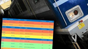 Opóźnienia pociągów