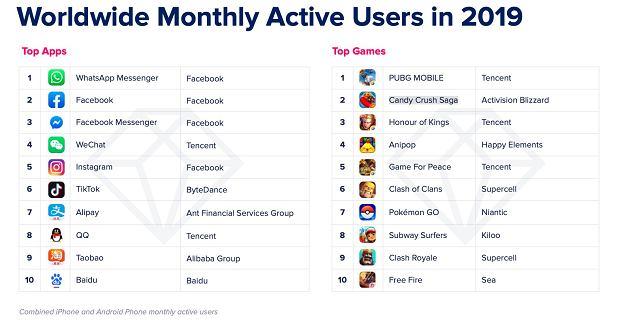 Najpopularniejsze aplikacje i gry