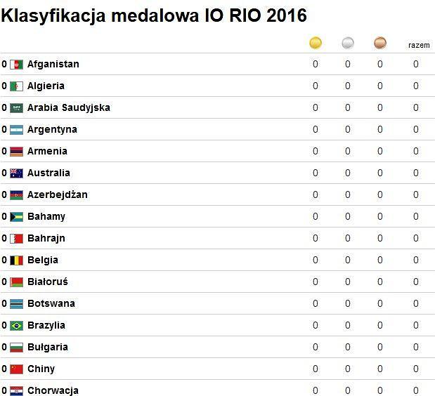 Klasyfikacja medalowa Rio 2016