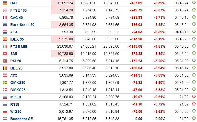 Indeksy giełdowe w Europie