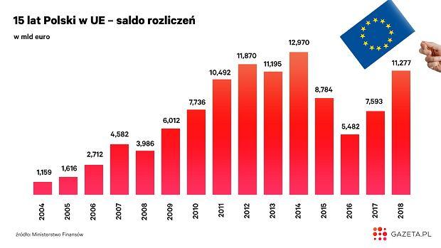 Ile Polska dostała z UE 'na czysto'