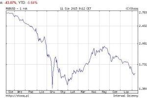 Rubel dobija Rosję, ale nie Gazprom. Wyniki imponują, choć jest jeden haczyk