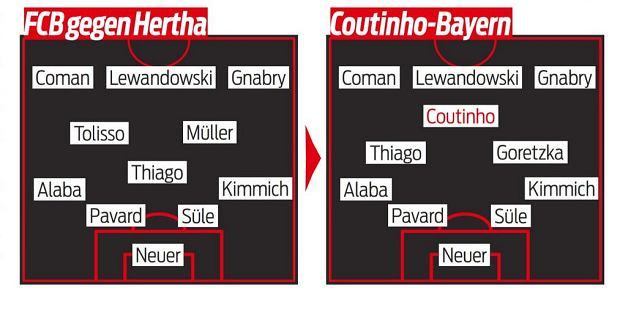 Skład Bayernu Monachium