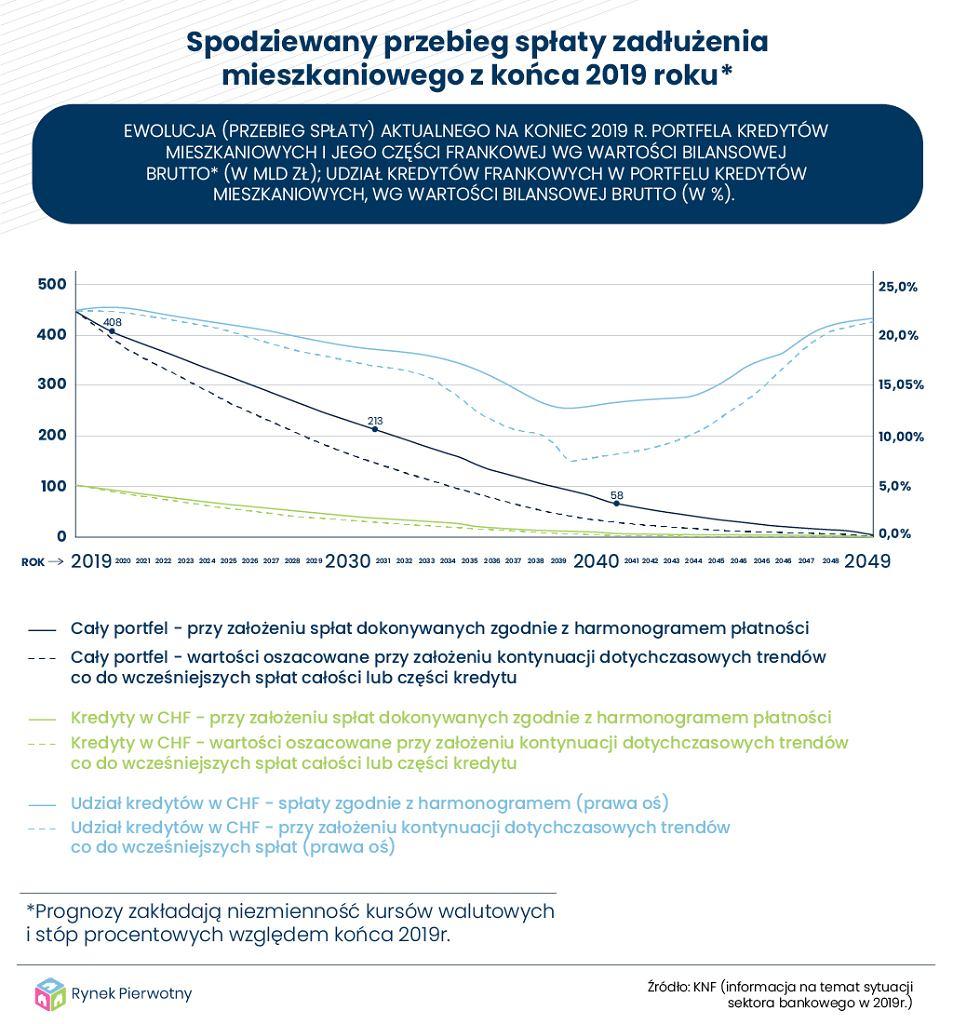 Symulacji spłaty zadłużeń mieszkaniowych Polaków z końca 2019 roku