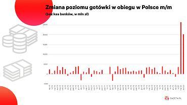 """Koronawirus sprawił, że w Polsce pojawiło się mnóstwo """"nowych"""" pieniędzy [WYKRES DNIA]"""