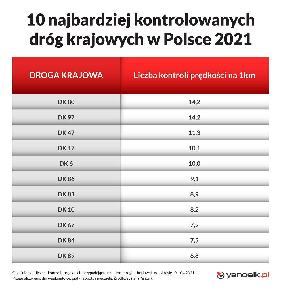 10 najbardziej kontrolowanych dróg w Polsce