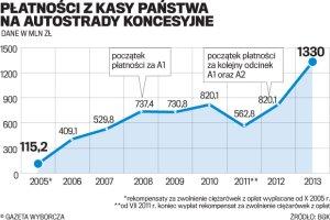 Darmowa A1. Budżet dotuje autostradę do Gdańska
