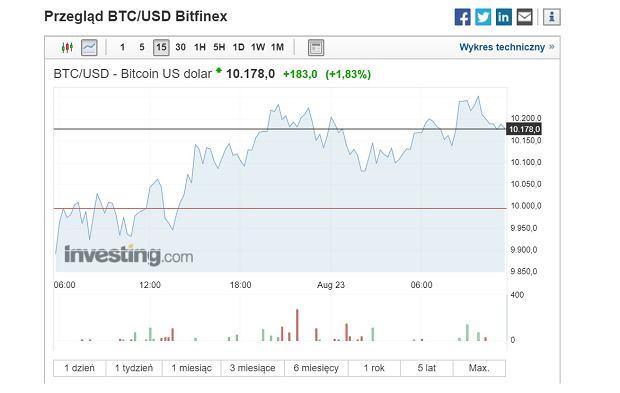 Kurs bitcoin - piątek 23.08.