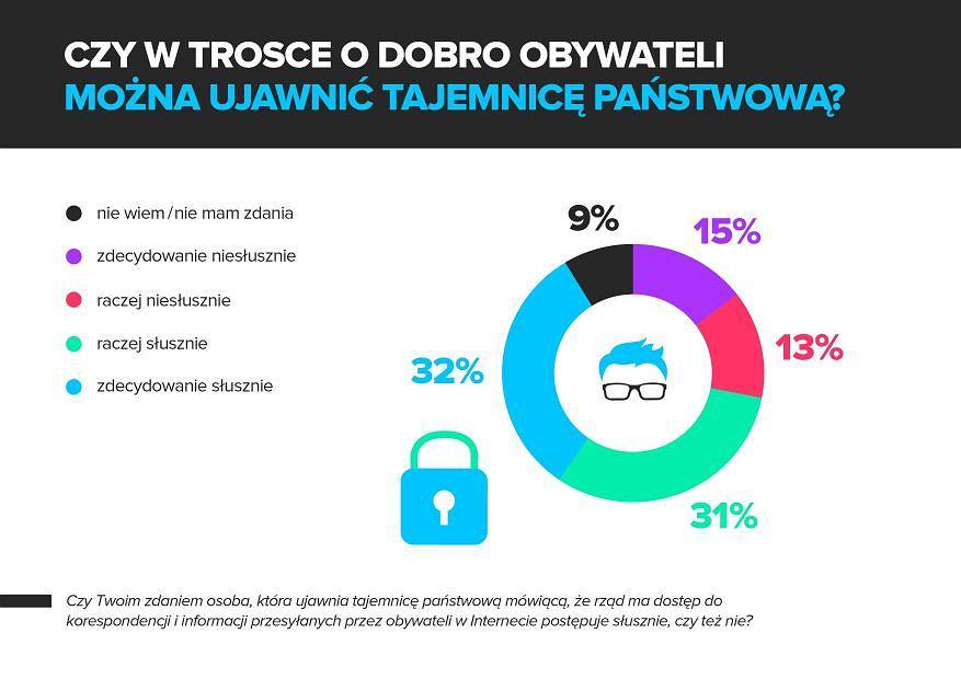 Ankieta F-Secure dotycząca działalności Edwarda Snowdena