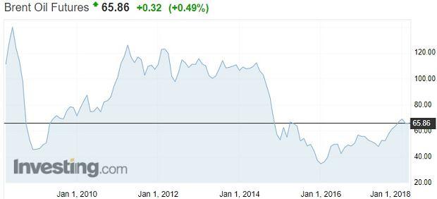 Cena ropy naftowej Brent w ostatnich dziesięciu latach
