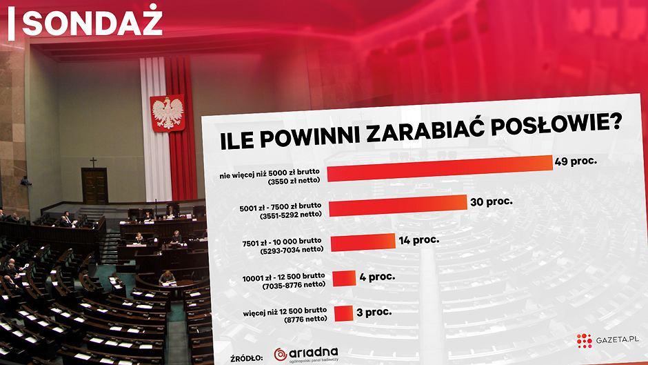 Wyniki sondażu dla Gazeta.pl