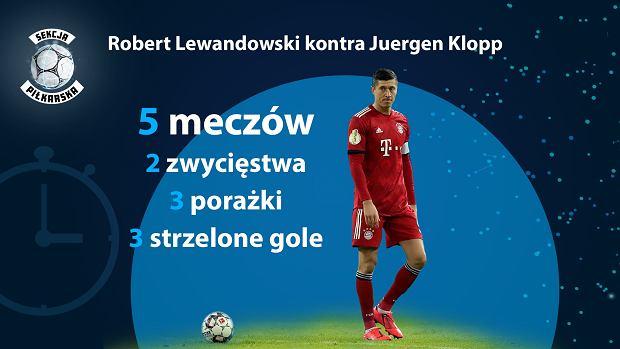 Robert Lewandowski kontra Juergen Klopp