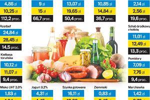 Za żywność płacimy coraz więcej. A to dopiero początek podwyżek
