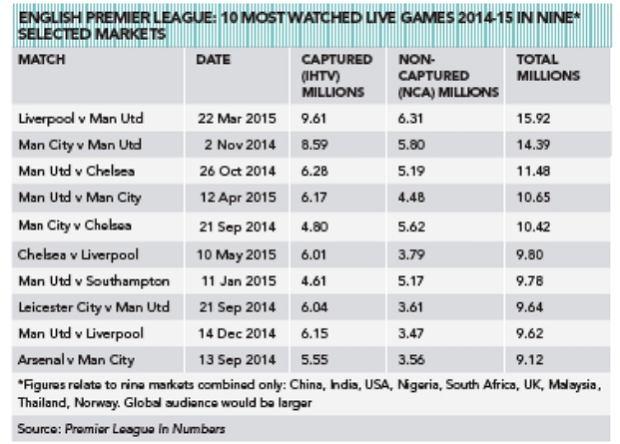 średnie oglądalność meczów Premier League
