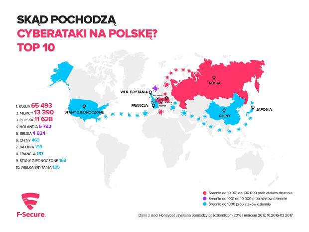 Źródła ataków hakerskich na Polskę