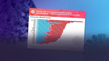 Pod względem szczepień dystans pomiędzy Polską a unijną czołówką powiększa się