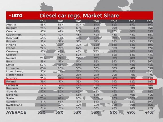 Udział samochodów z silnikami wysokopreżnymi w rynku w poszczególnych krajach Europy