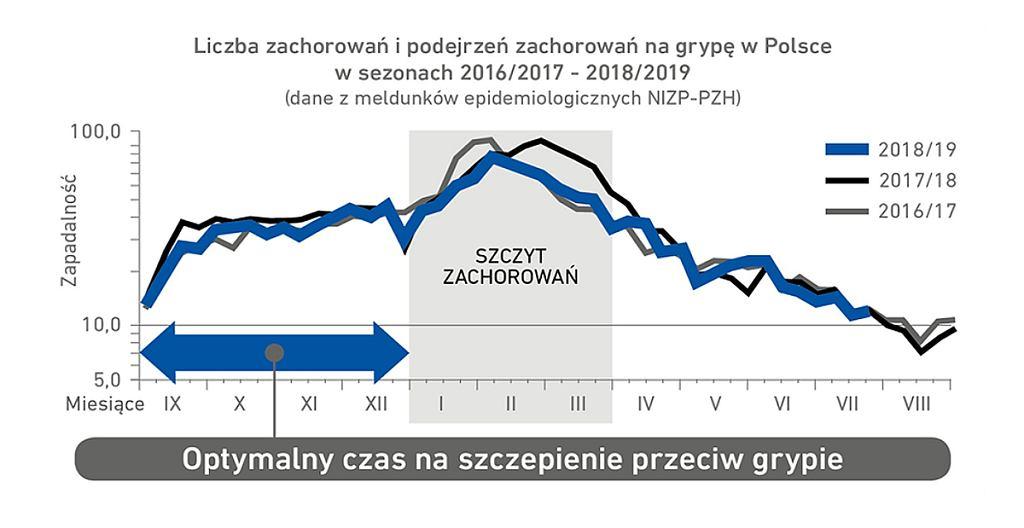 Grypa w Polsce,