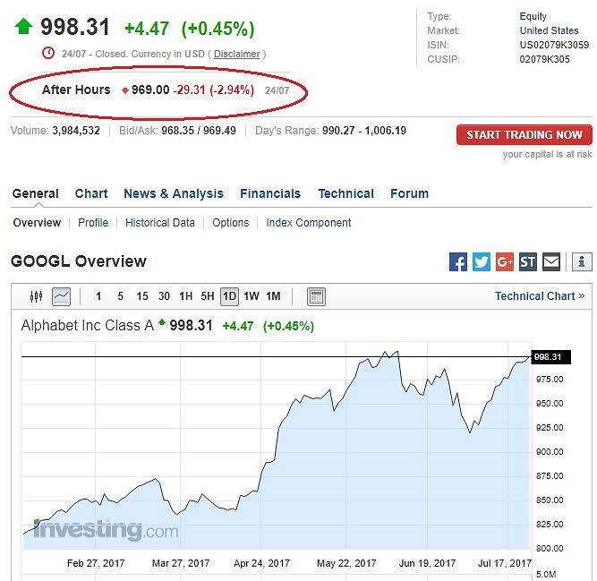 Google giełda