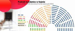 Sejm. PiS ma 235 mandatów i samodzielną większość. Rekordowa frekwencja