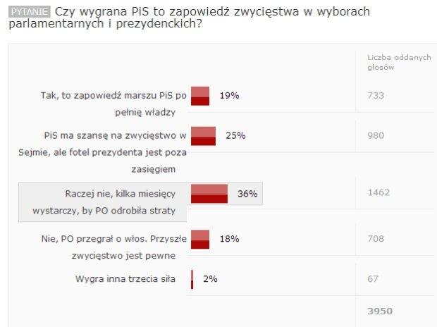 Czy wygrana PiS to zapowiedź zwycięstwa w wyborach parlamentarnych i prezydenckich? Głosuj!
