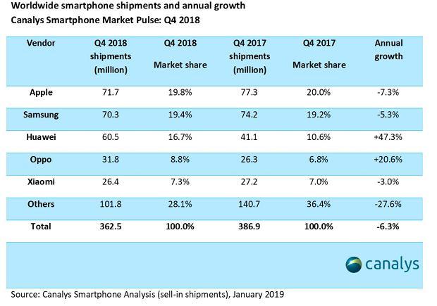 Canalys: Wyniki sprzedaży smartfonów w Q418