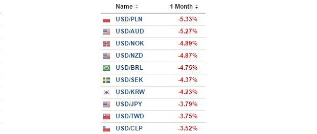 Najsilniejsze waluty świata