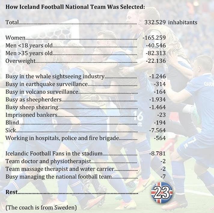 Jak wybrano piłkarzy do reprezentacji Islandii?