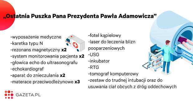 Na co poszły pieniądze z 'Ostatniej Puszki Pana Prezydenta Pawła Adamowicza'
