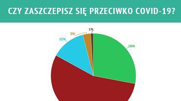 Wyniki ankiety: Czy zaszczepisz się przeciw COVID-19?