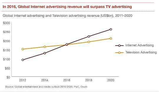 Reklama internetowa w skali globalnej rośnie szybciej, niż reklama telewizyjna