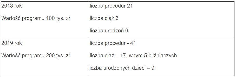 Efekty lubuskiego programu in vitro w latach 2018-2019. Stan na koniec marca 2020 r., jeszcze 10 ciąż czeka na rozwiązania