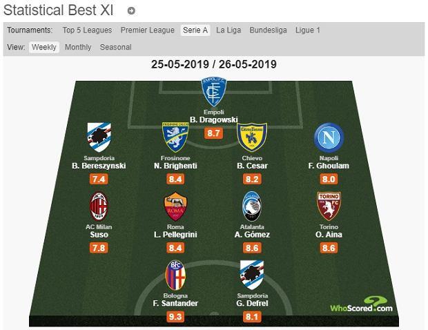 XI 38. kolejki Serie A według whoscored.com